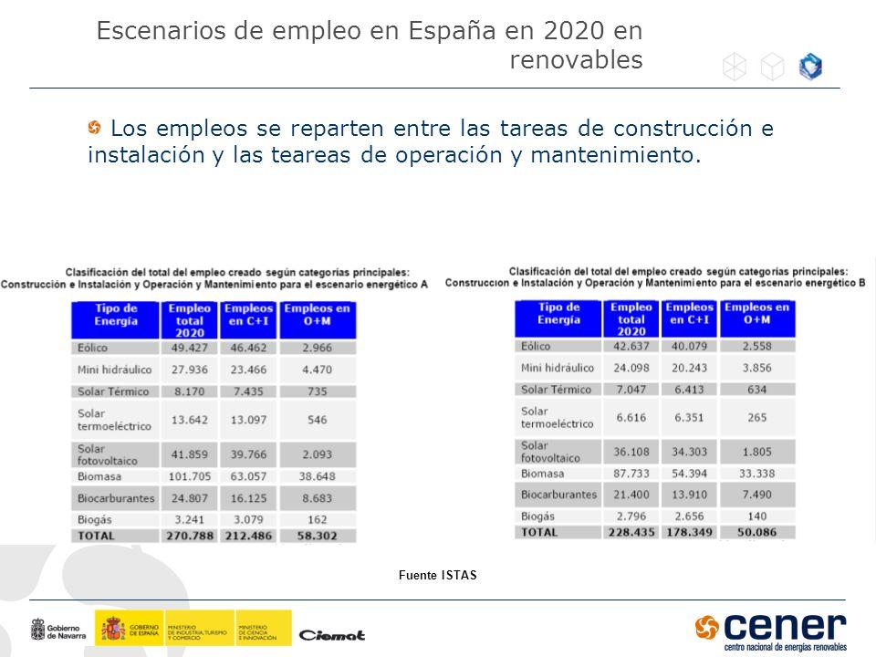 Escenarios de empleo en España en 2020 en renovables Los empleos se reparten entre las tareas de construcción e instalación y las teareas de operación
