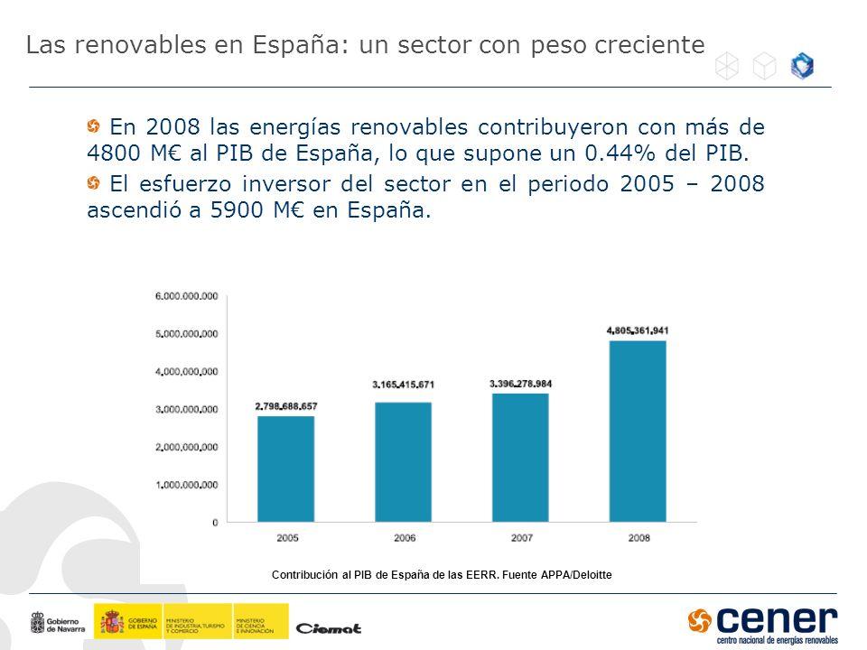 Las renovables en España: un sector con peso creciente En 2008 las energías renovables contribuyeron con más de 4800 M al PIB de España, lo que supone