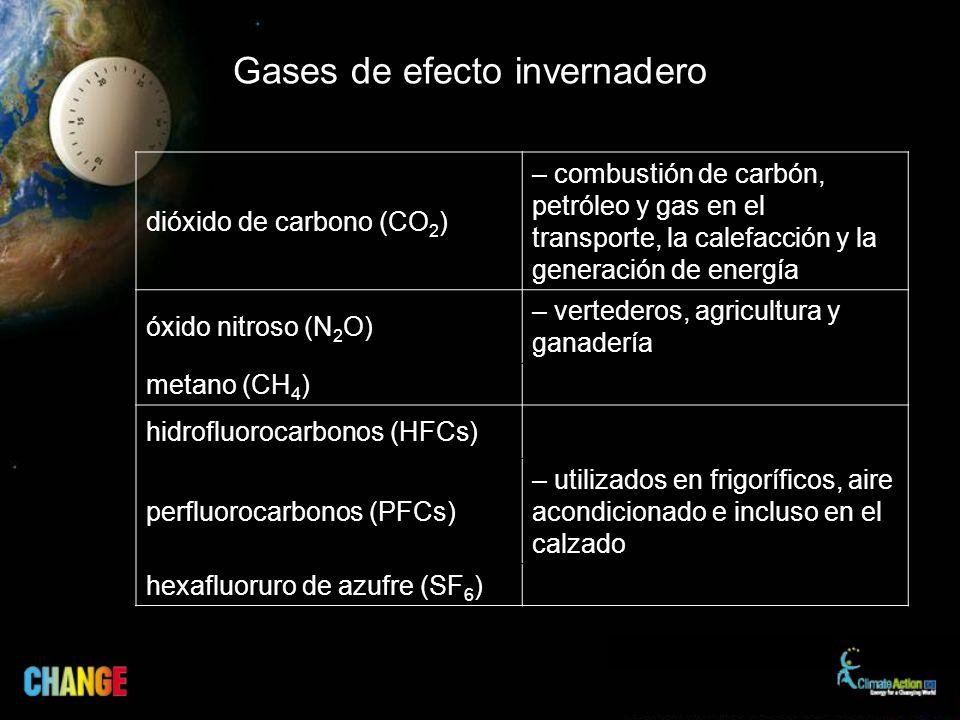 Gases de efecto invernadero dióxido de carbono (CO 2 ) – combustión de carbón, petróleo y gas en el transporte, la calefacción y la generación de energía óxido nitroso (N 2 O) – vertederos, agricultura y ganadería metano (CH 4 ) hidrofluorocarbonos (HFCs) perfluorocarbonos (PFCs) – utilizados en frigoríficos, aire acondicionado e incluso en el calzado hexafluoruro de azufre (SF 6 )