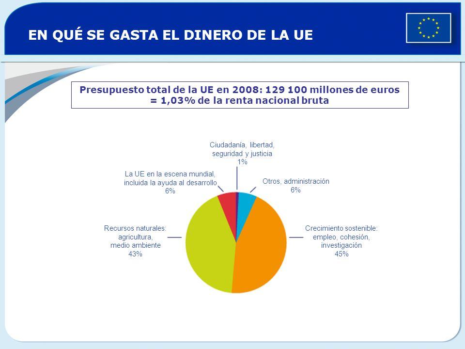 EN QUÉ SE GASTA EL DINERO DE LA UE Presupuesto total de la UE en 2008: 129 100 millones de euros = 1,03% de la renta nacional bruta Ciudadanía, libert