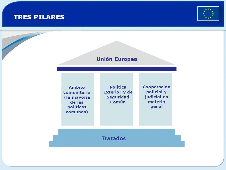 TRES PILARES Unión Europea Tratados Ámbito comunitario (la mayoría de las políticas comunes) Política Exterior y de Seguridad Común Cooperación polici