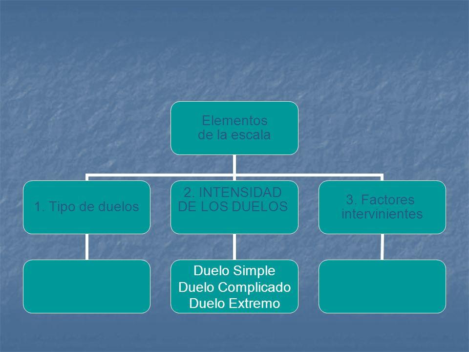 Elementos de la escala 1. Tipo de duelos 2. INTENSIDAD DE LOS DUELOS Duelo Simple Duelo Complicado Duelo Extremo 3. Factores intervinientes