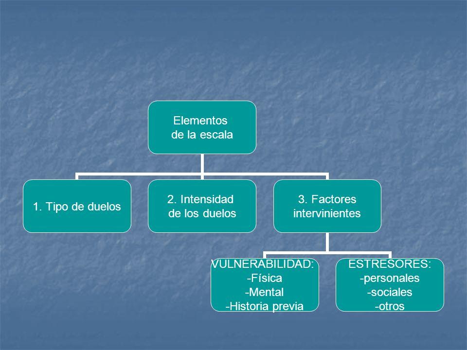 Elementos de la escala 1. Tipo de duelos 2. Intensidad de los duelos 3. Factores intervinientes VULNERABILIDAD: -Física -Mental -Historia previa ESTRE