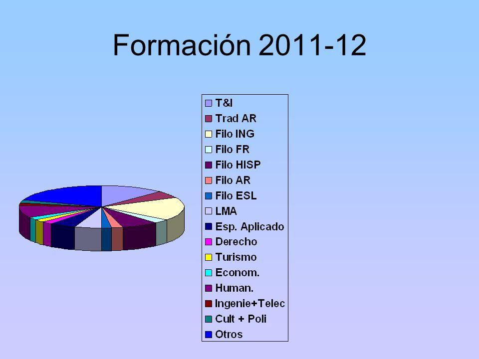Formación 2011-12