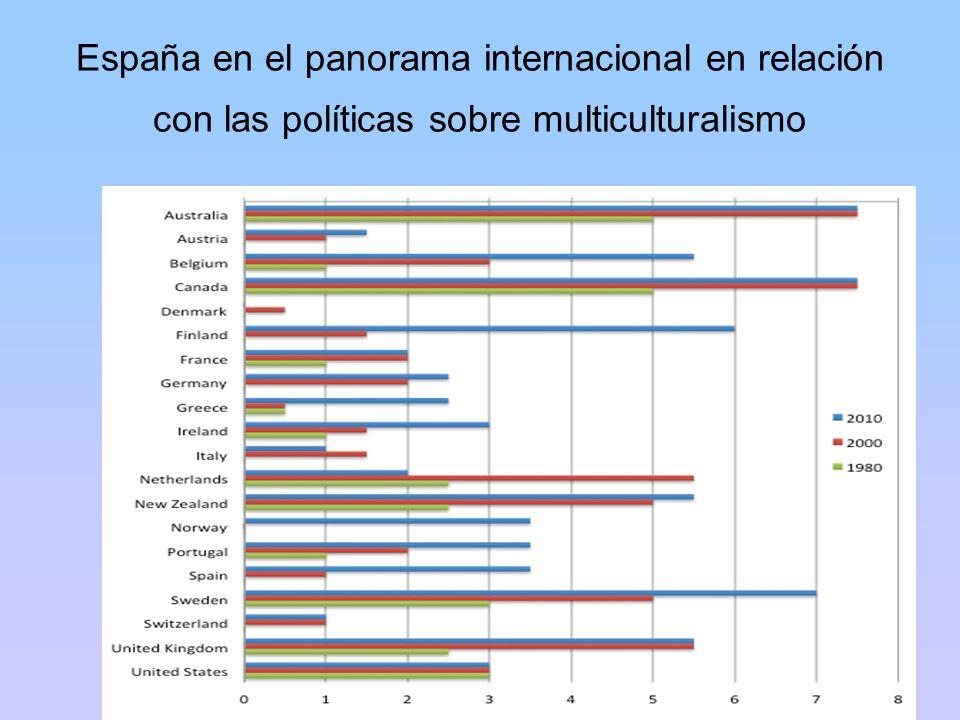 España en el panorama internacional en relación con las políticas sobre multiculturalismo Poliglotti4.eu - 1 diciembre 2011