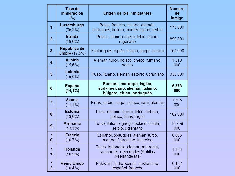 Tasa de inmigración (%) Origen de los inmigrantes Número de inmigr. 1. Luxemburgo (35,2%) Belga, francés, italiano, alemán, portugués, bosnio, montene