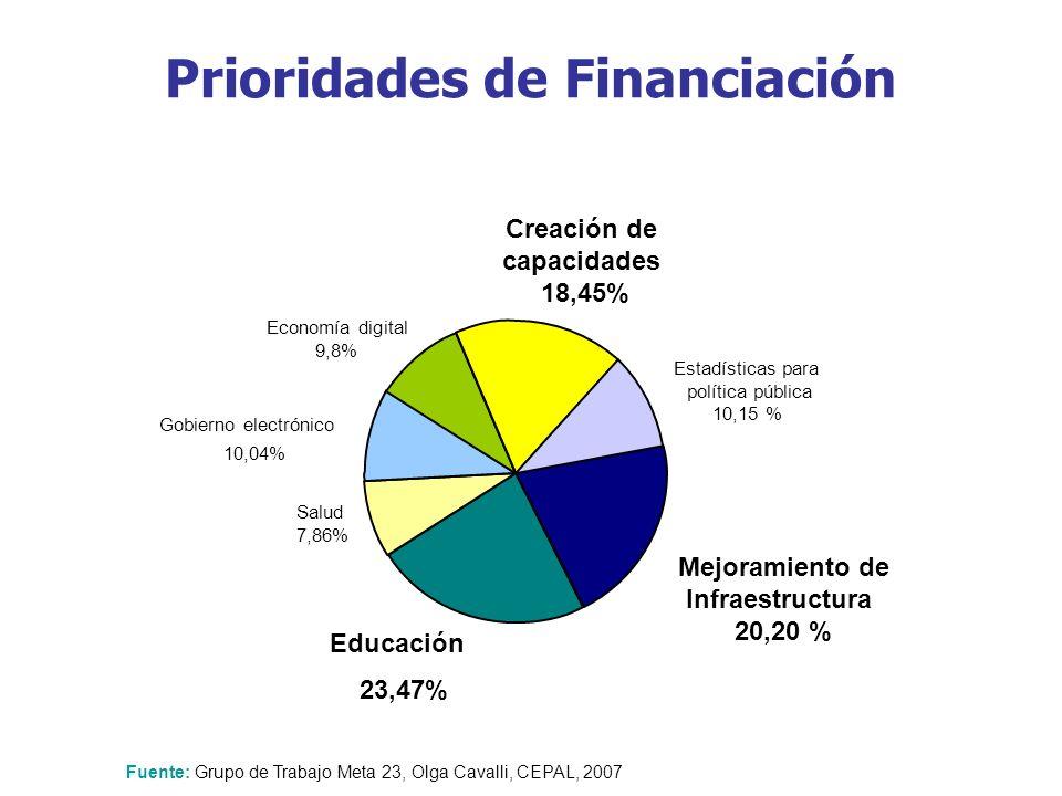 Educación 23,47% Salud 7,86% Estadísticas para política pública 10,15 % Creación de capacidades 18,45% Gobierno electrónico 10,04% Economía digital 9,