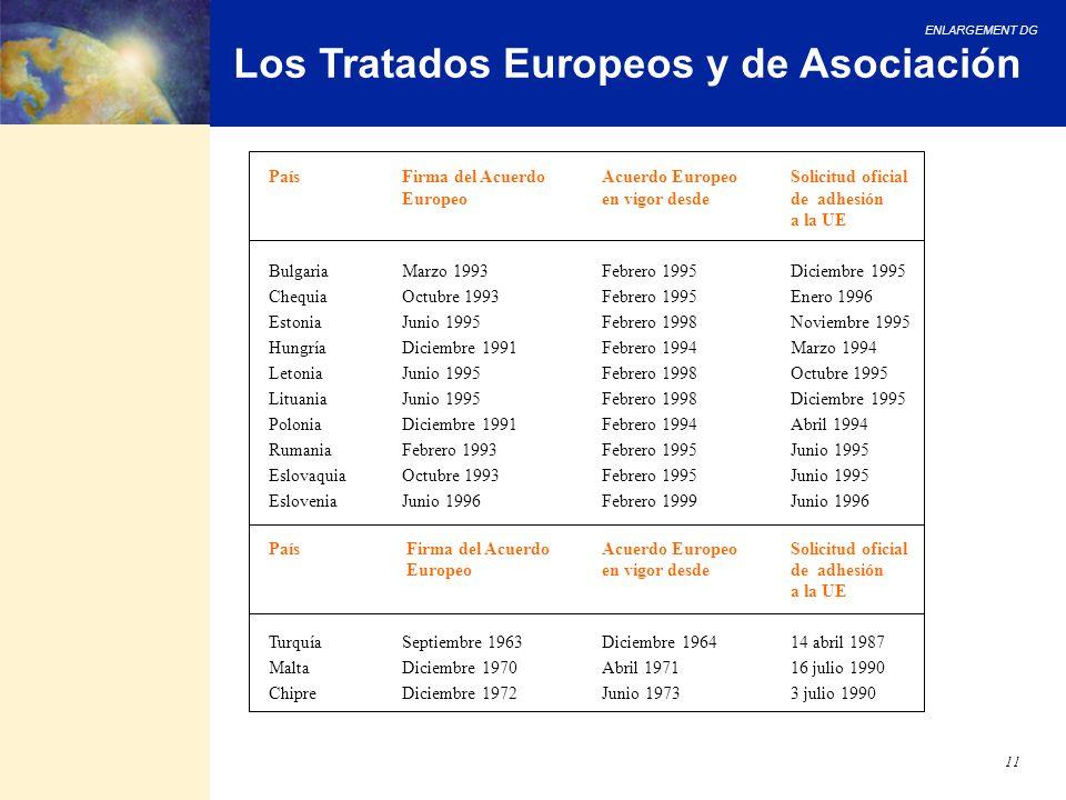 ENLARGEMENT DG 11 Los Tratados Europeos y de Asociación País Firma del AcuerdoAcuerdo EuropeoSolicitud oficial Europeo en vigor desde de adhesión a la