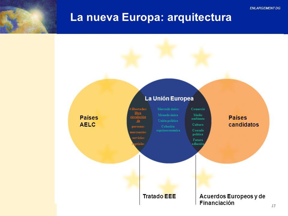 ENLARGEMENT DG 15 La nueva Europa: arquitectura Acuerdos Europeos y de Financiación Tratado EEE Países candidatos Países AELC La Unión Europea 4 liber