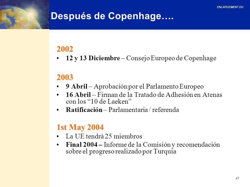 ENLARGEMENT DG 45 Después de Copenhage…. 2002 12 y 13 Diciembre – Consejo Europeo de Copenhage 2003 9 Abril – Aprobación por el Parlamento Europeo 16