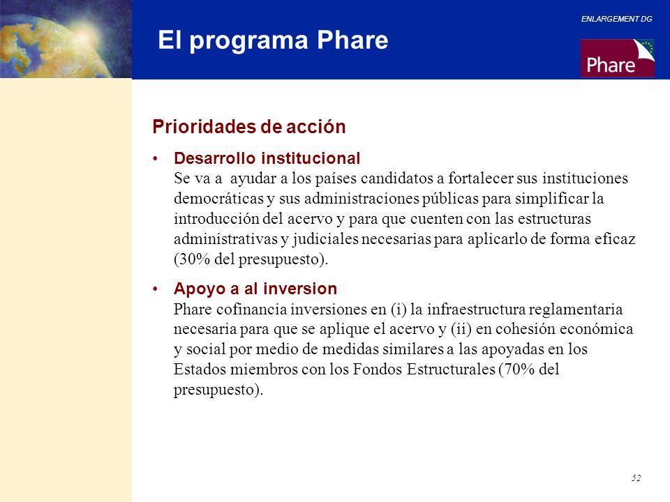 ENLARGEMENT DG 52 El programa Phare Prioridades de acción Desarrollo institucional Se va a ayudar a los países candidatos a fortalecer sus institucion
