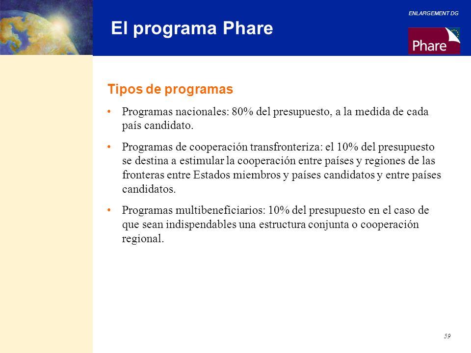 ENLARGEMENT DG 59 El programa Phare Tipos de programas Programas nacionales: 80% del presupuesto, a la medida de cada país candidato. Programas de coo