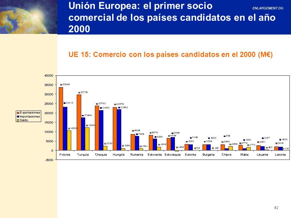 ENLARGEMENT DG 61 Unión Europea: el primer socio comercial de los países candidatos en el año 2000 UE 15: Comercio con los países candidatos en el 200