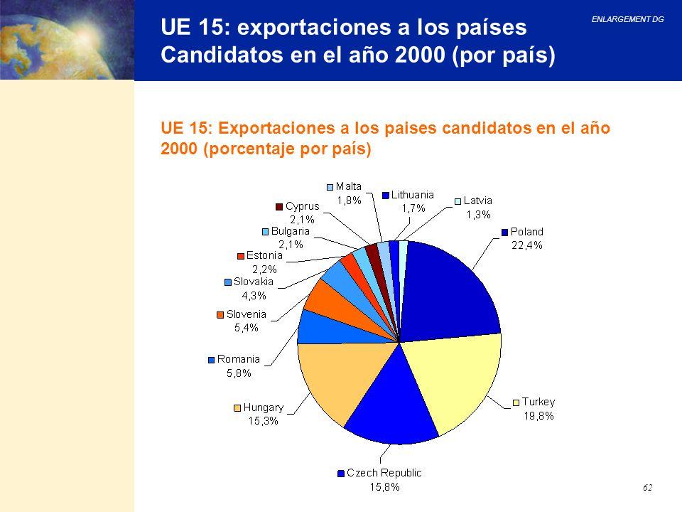 ENLARGEMENT DG 62 UE 15: exportaciones a los países Candidatos en el año 2000 (por país) UE 15: Exportaciones a los paises candidatos en el año 2000 (