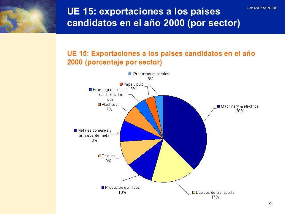 ENLARGEMENT DG 63 UE 15: exportaciones a los países candidatos en el año 2000 (por sector) UE 15: Exportaciones a los paises candidatos en el año 2000