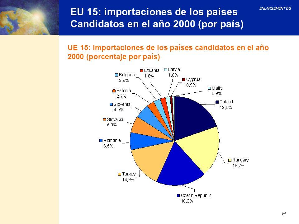 ENLARGEMENT DG 64 EU 15: importaciones de los países Candidatos en el año 2000 (por país) UE 15: Importaciones de los países candidatos en el año 2000
