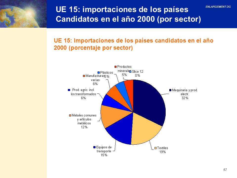 ENLARGEMENT DG 65 UE 15: importaciones de los países Candidatos en el año 2000 (por sector) UE 15: Importaciones de los países candidatos en el año 20