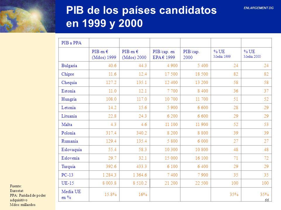 ENLARGEMENT DG 66 PIB de los países candidatos en 1999 y 2000 Fuente: Eurostat PPA: Paridad de poder adquisitivo Mdos: millardos PIB a PPA PIB en (Mdo