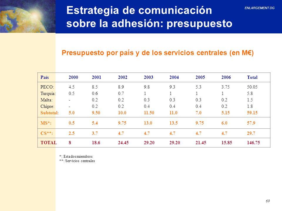 ENLARGEMENT DG 69 Estrategia de comunicación sobre la adhesión: presupuesto Presupuesto por país y de los servicios centrales (en M) *: Estados miembr