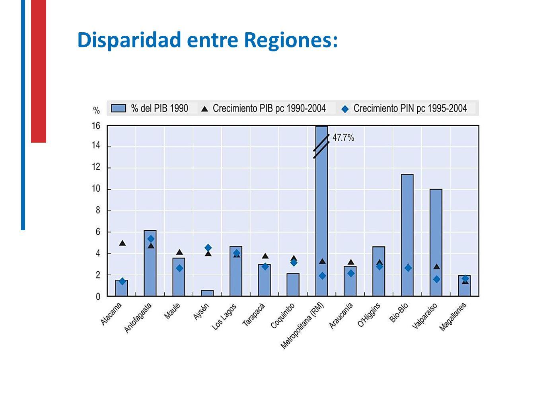 Disparidad entre Regiones: