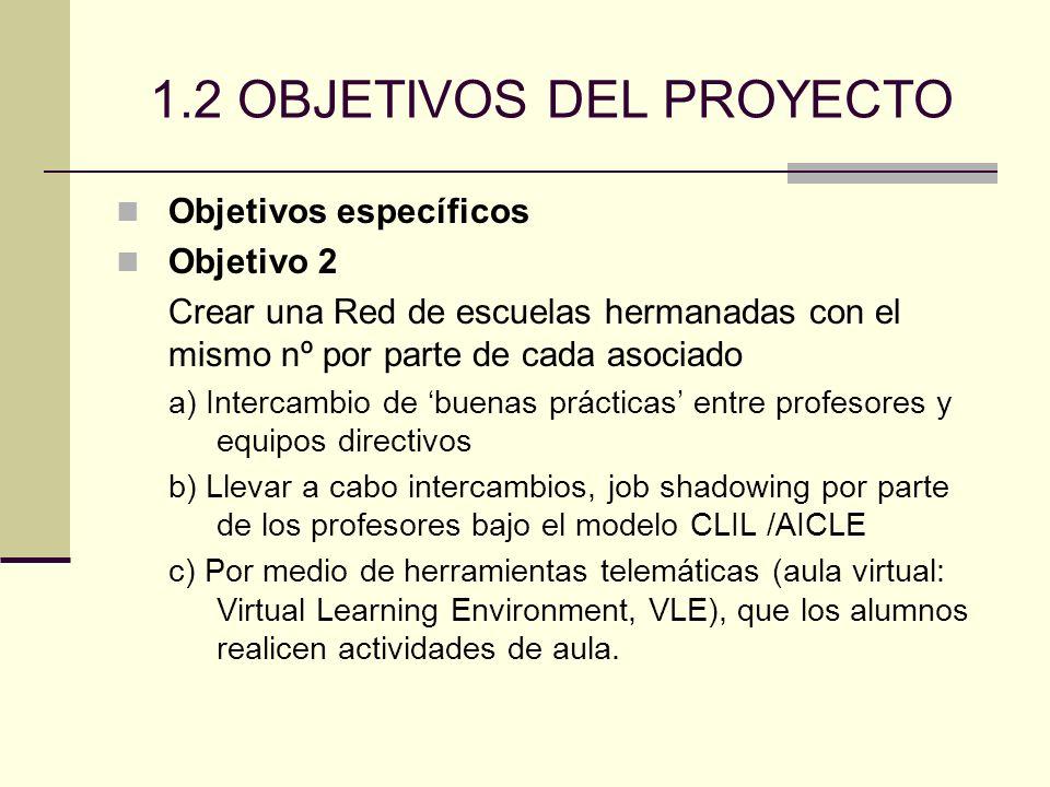 1.2 OBJETIVOS DEL PROYECTO Objetivos específicos Objetivo 2 Crear una Red de escuelas hermanadas con el mismo nº por parte de cada asociado a) Intercambio de buenas prácticas entre profesores y equipos directivos b) Llevar a cabo intercambios, job shadowing por parte de los profesores bajo el modelo CLIL /AICLE c) Por medio de herramientas telemáticas (aula virtual: Virtual Learning Environment, VLE), que los alumnos realicen actividades de aula.