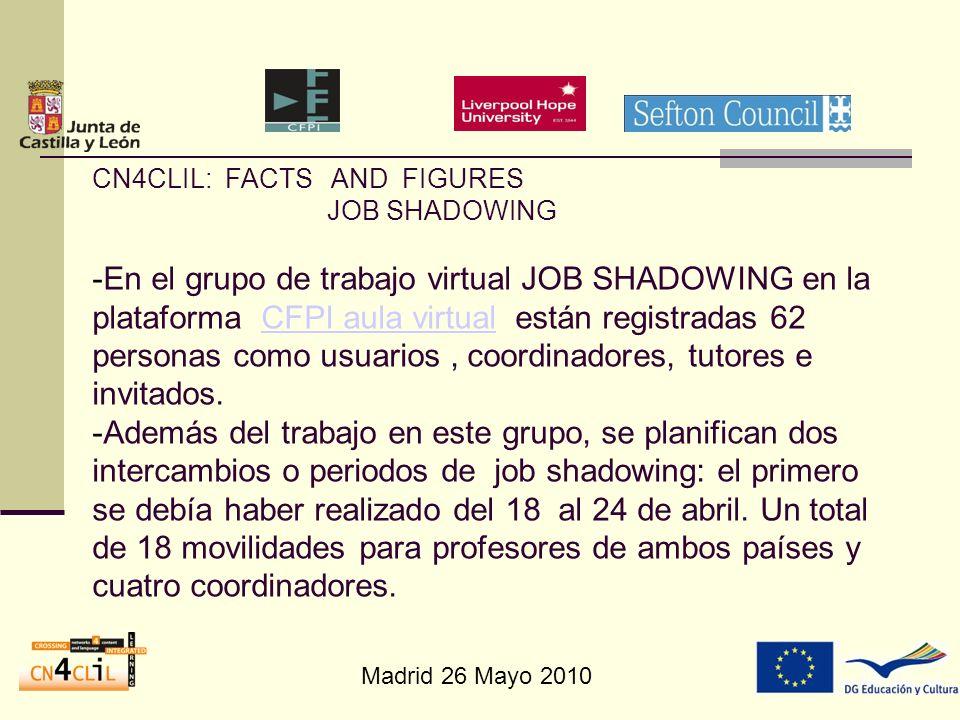 Madrid 26 Mayo 2010 CN4CLIL: FACTS AND FIGURES JOB SHADOWING -En el grupo de trabajo virtual JOB SHADOWING en la plataforma CFPI aula virtual están re