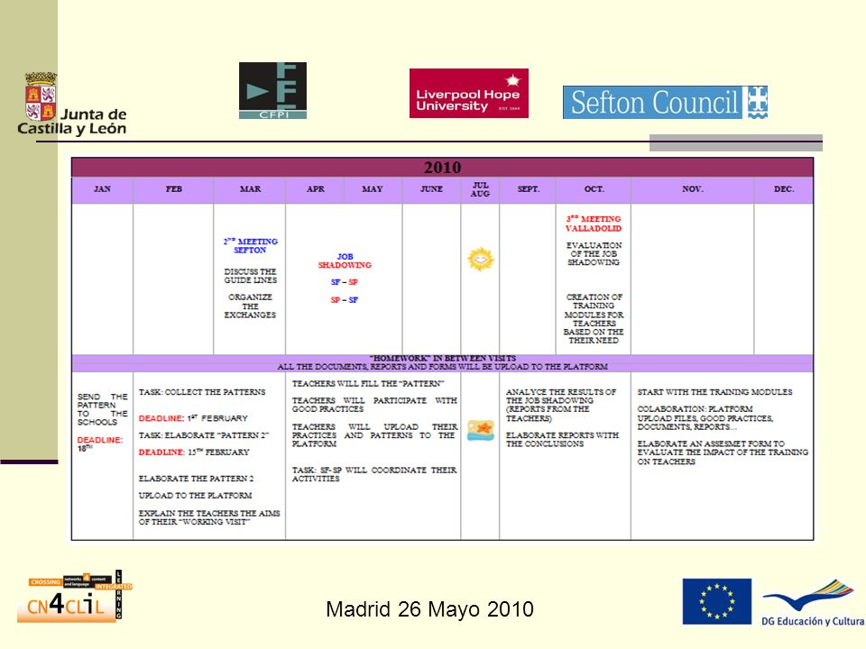 2011 JAN FEBMARAPRMAYJUNE 4 TH MEETING SEFTON: EVALUATION OF THE MODULES AND GOOD RACTICES ORGANITATION OF FINAL CONFERENCE CELLEBRATORY EVENT: CONFERENCE IN VALLADOLID HOMEWORK IN BETWEEN VISITS ALL THE DOCUMENTS, REPORTS AND FORMS WILL BE UPLOADED TO THE PLATFORM