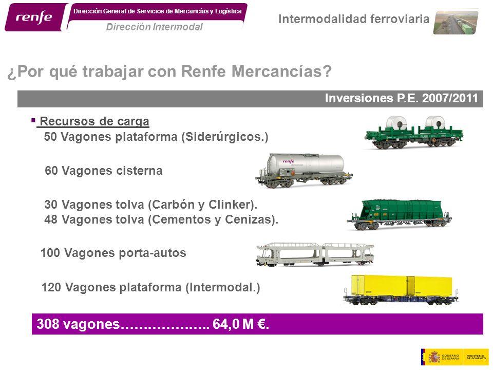308 vagones……………….. 64,0 M. Inversiones P.E. 2007/2011. ¿Por qué trabajar con Renfe Mercancías? Recursos de carga 100 Vagones porta-autos 50 Vagones p
