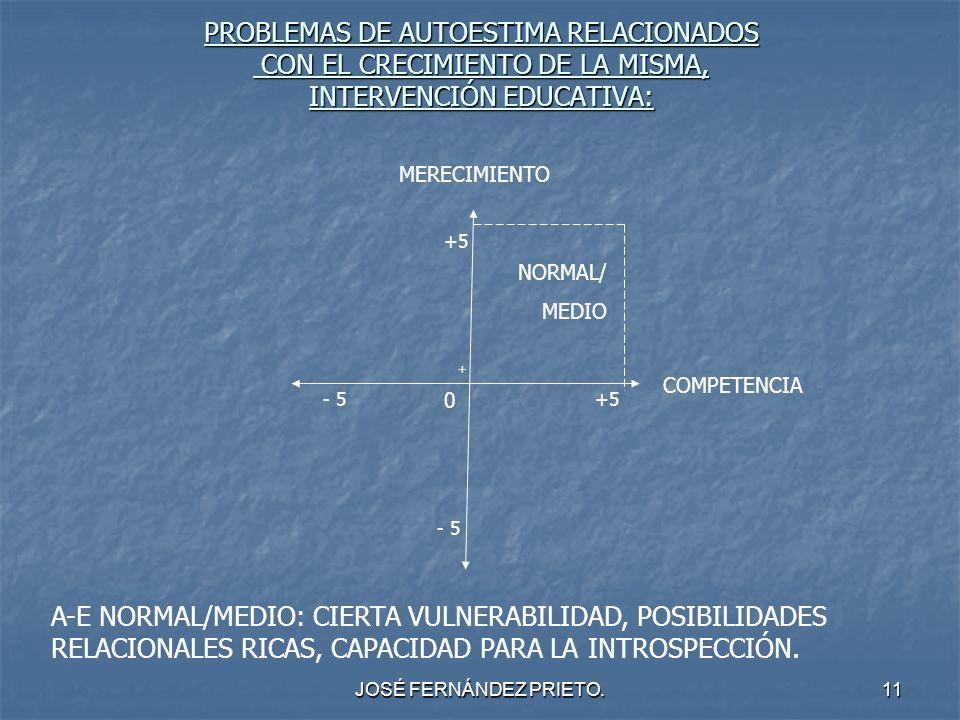 JOSÉ FERNÁNDEZ PRIETO.11 PROBLEMAS DE AUTOESTIMA RELACIONADOS CON EL CRECIMIENTO DE LA MISMA, INTERVENCIÓN EDUCATIVA: MERECIMIENTO COMPETENCIA 0 +5 +