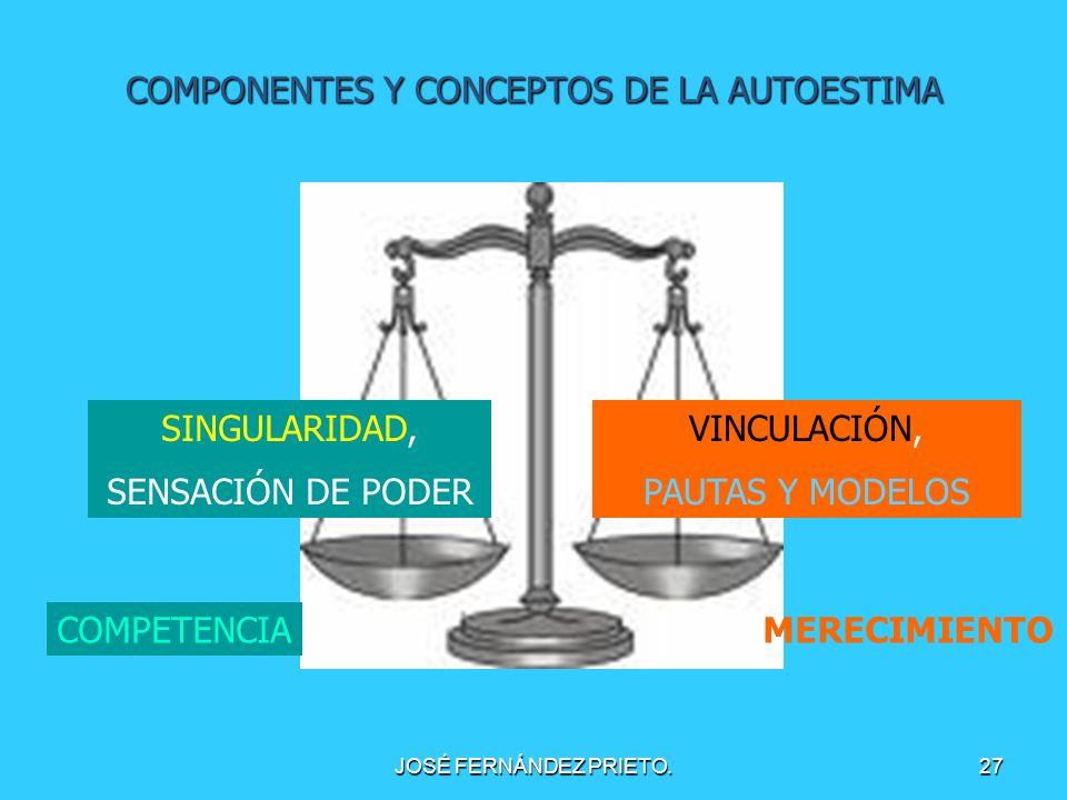 JOSÉ FERNÁNDEZ PRIETO.27 COMPONENTES Y CONCEPTOS DE LA AUTOESTIMA SINGULARIDAD, SENSACIÓN DE PODER VINCULACIÓN, PAUTAS Y MODELOS COMPETENCIAMERECIMIEN