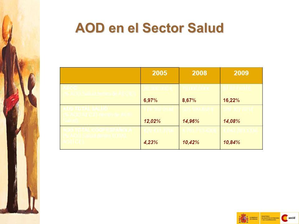 AOD en el Sector Salud 200520082009 AECID (% AOD Salud dentro de AECID) 26.000.000 6,97% 79.000.000 8,67% 97.817.697 16,22% AOD TOTAL SALUD (% AOD AECID dentro de AOD Salud) 179.302.014 12,02% 505.599.858 14,96% 509.307.621 14,08% AOD TOTAL COOP ESPAÑOLA (% AOD Salud dentro TOTAL AOD CE) 429.431.370 4,23% 4.761.713.430 10,42% 4.043.283.533 10,84%
