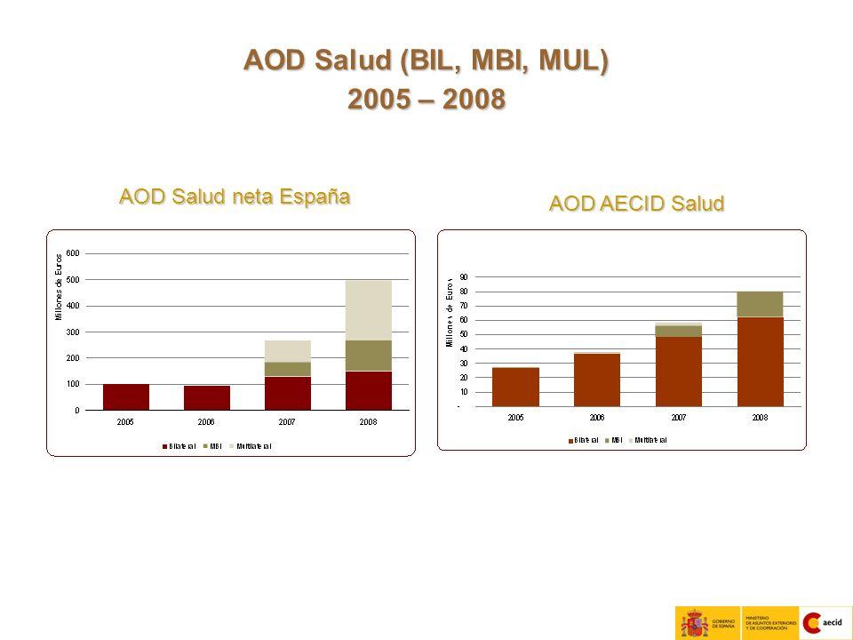 11 AOD Salud (BIL, MBI, MUL) 2005 – 2008 AOD Salud neta España AOD AECID Salud