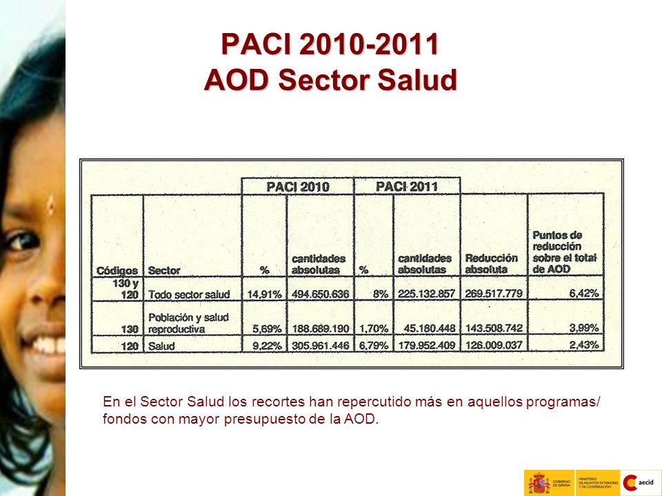 PACI 2010-2011 AOD Sector Salud En el Sector Salud los recortes han repercutido más en aquellos programas/ fondos con mayor presupuesto de la AOD.