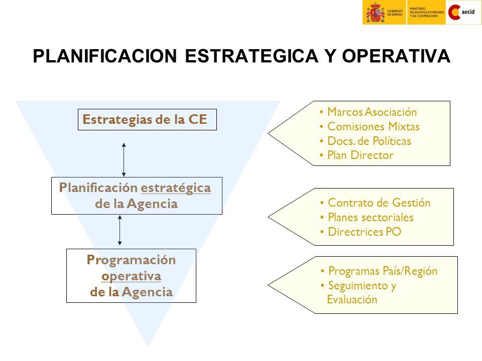 Planificación estratégica de la Agencia Programación operativa de la Agencia Estrategias de la CE Marcos Asociación Comisiones Mixtas Docs.
