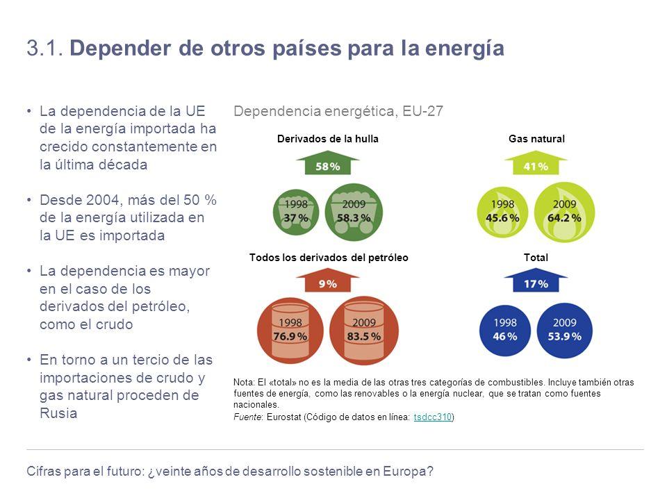 Cifras para el futuro: ¿veinte años de desarrollo sostenible en Europa? 3.1. Depender de otros países para la energía La dependencia de la UE de la en
