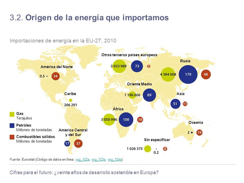 Cifras para el futuro: ¿veinte años de desarrollo sostenible en Europa? 3.2. Origen de la energía que importamos Fuente: Eurostat (Código de datos en
