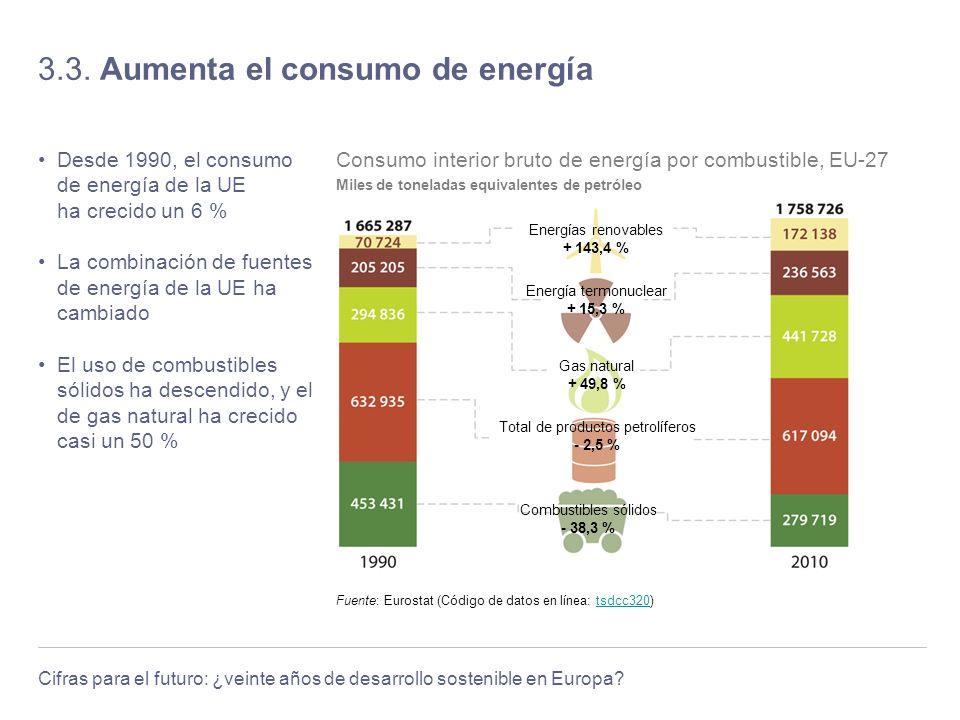 Cifras para el futuro: ¿veinte años de desarrollo sostenible en Europa? 3.3. Aumenta el consumo de energía Desde 1990, el consumo de energía de la UE