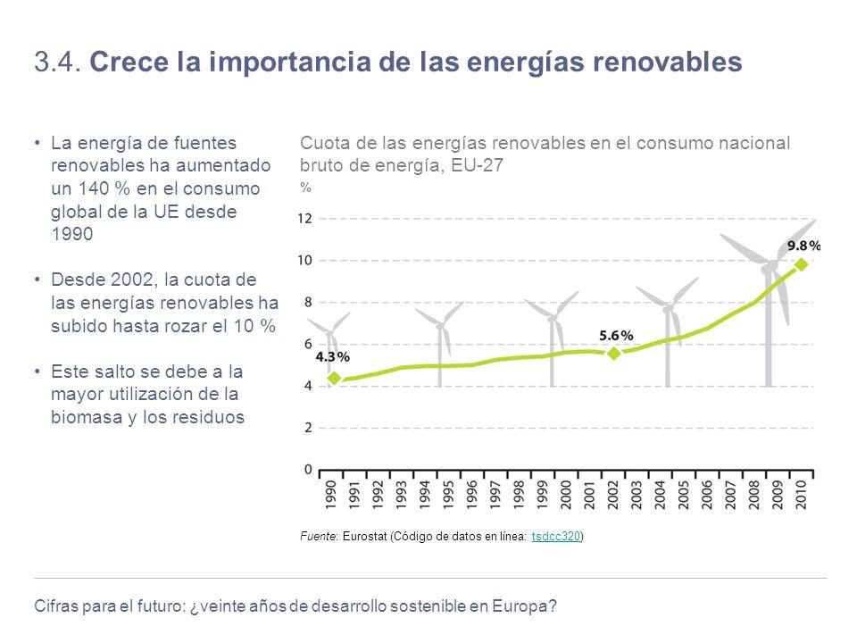 Cifras para el futuro: ¿veinte años de desarrollo sostenible en Europa? 3.4. Crece la importancia de las energías renovables La energía de fuentes ren