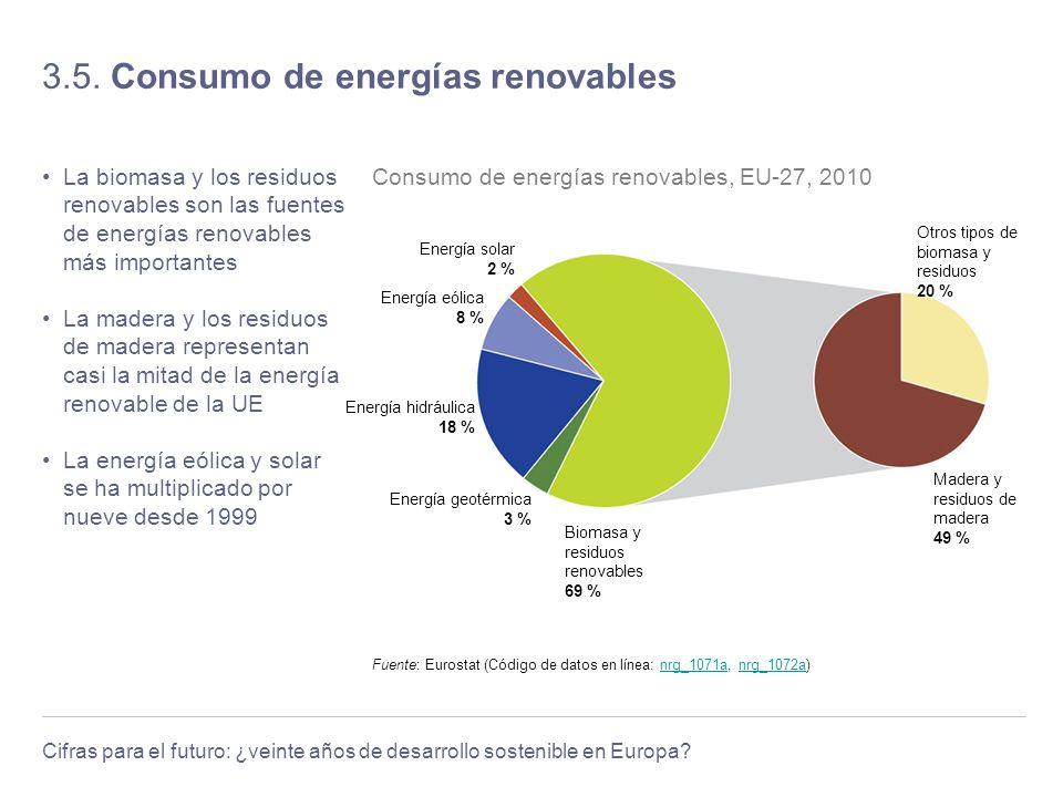 Cifras para el futuro: ¿veinte años de desarrollo sostenible en Europa? 3.5. Consumo de energías renovables La biomasa y los residuos renovables son l