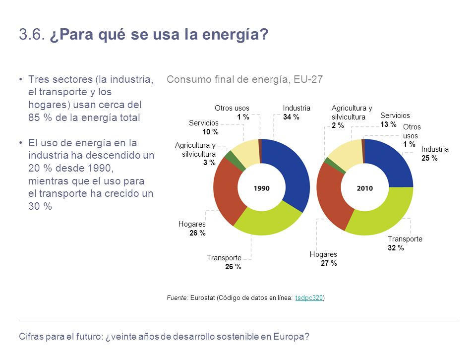 Cifras para el futuro: ¿veinte años de desarrollo sostenible en Europa? 3.6. ¿Para qué se usa la energía? Tres sectores (la industria, el transporte y
