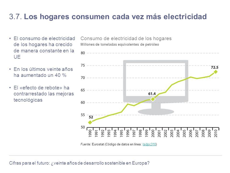 Cifras para el futuro: ¿veinte años de desarrollo sostenible en Europa? 3.7. Los hogares consumen cada vez más electricidad El consumo de electricidad