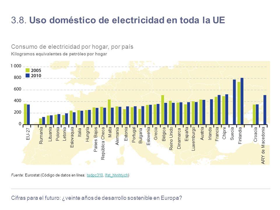 Cifras para el futuro: ¿veinte años de desarrollo sostenible en Europa? 3.8. Uso doméstico de electricidad en toda la UE Fuente: Eurostat (Código de d