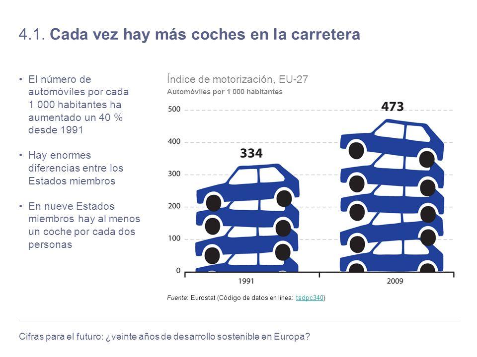 Cifras para el futuro: ¿veinte años de desarrollo sostenible en Europa? 4.1. Cada vez hay más coches en la carretera El número de automóviles por cada