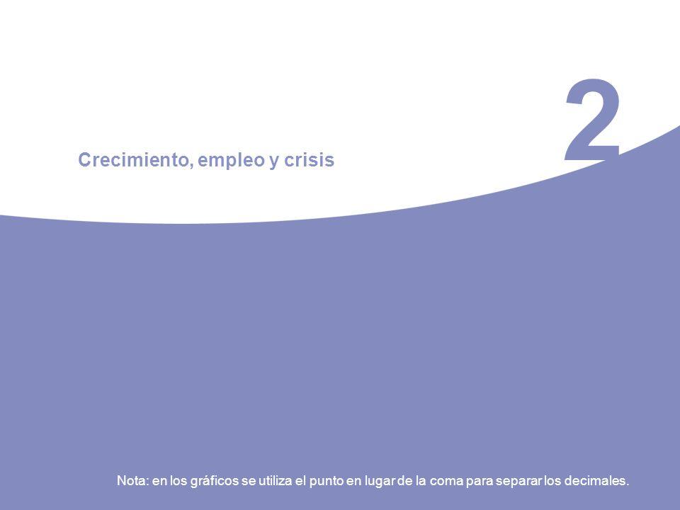 2 Crecimiento, empleo y crisis Nota: en los gráficos se utiliza el punto en lugar de la coma para separar los decimales.
