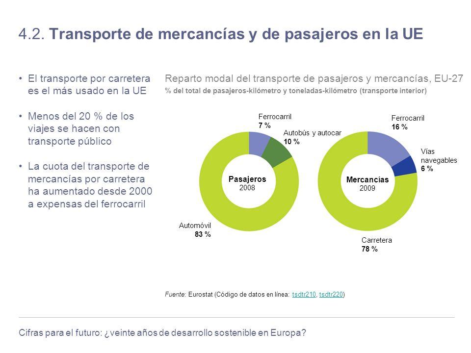 Cifras para el futuro: ¿veinte años de desarrollo sostenible en Europa? 4.2. Transporte de mercancías y de pasajeros en la UE El transporte por carret