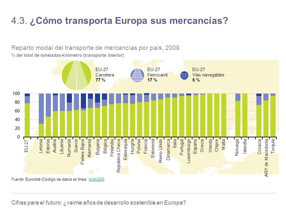 Cifras para el futuro: ¿veinte años de desarrollo sostenible en Europa? 4.3. ¿Cómo transporta Europa sus mercancías? Fuente: Eurostat (Código de datos