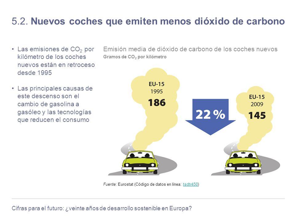 Cifras para el futuro: ¿veinte años de desarrollo sostenible en Europa? 5.2. Nuevos coches que emiten menos dióxido de carbono Las emisiones de CO 2 p