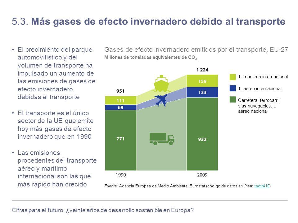 Cifras para el futuro: ¿veinte años de desarrollo sostenible en Europa? 5.3. Más gases de efecto invernadero debido al transporte El crecimiento del p