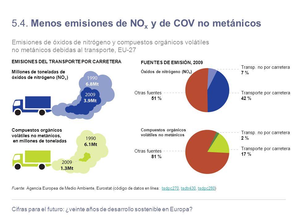 Cifras para el futuro: ¿veinte años de desarrollo sostenible en Europa? 5.4. Menos emisiones de NO x y de COV no metánicos Fuente: Agencia Europea de