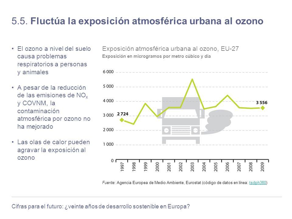 Cifras para el futuro: ¿veinte años de desarrollo sostenible en Europa? 5.5. Fluctúa la exposición atmosférica urbana al ozono El ozono a nivel del su
